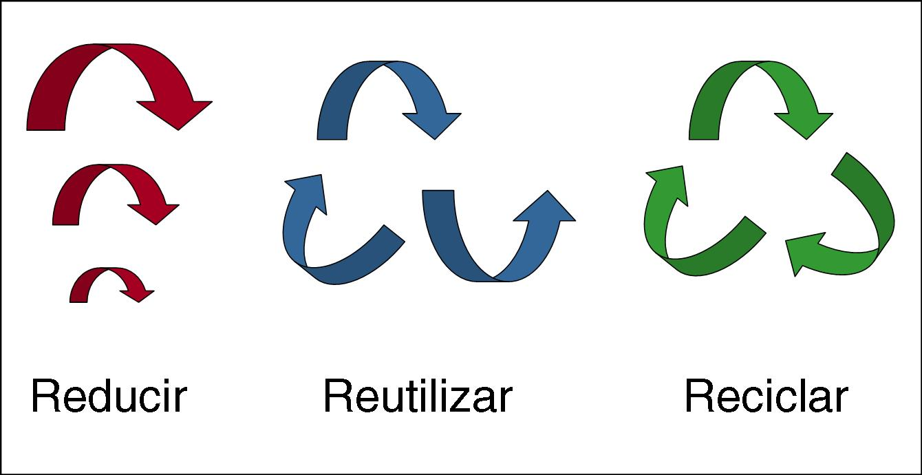 reciclaje la regla de las tres erres medio ambiente